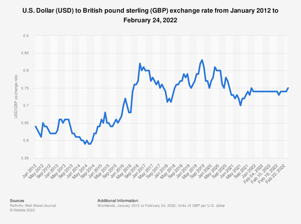 Statistic: Monthly exchange rate of U.S. dollar to British Pound from January 2017 to July 2020 | Statista
