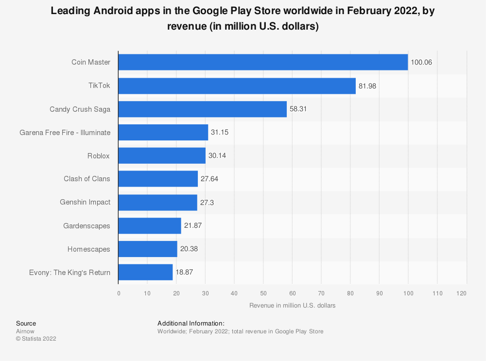 Global top Android apps by revenue 2019 | Statista