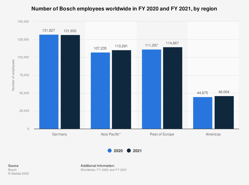 Statistic: Number of Bosch employees worldwide in 2018 and 2019, by region | Statista
