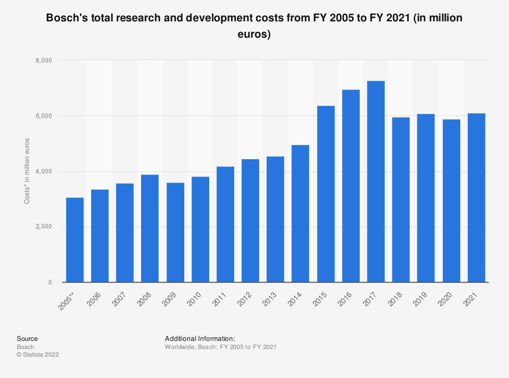 Statistic: Bosch's total research and development costs from FY 2005 to FY 2018 (in million euros)* | Statista