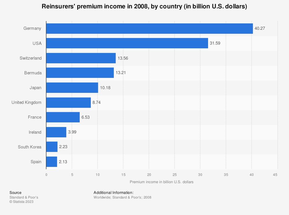 Statistic: Reinsurers' premium income in 2008, by country (in billion U.S. dollars) | Statista