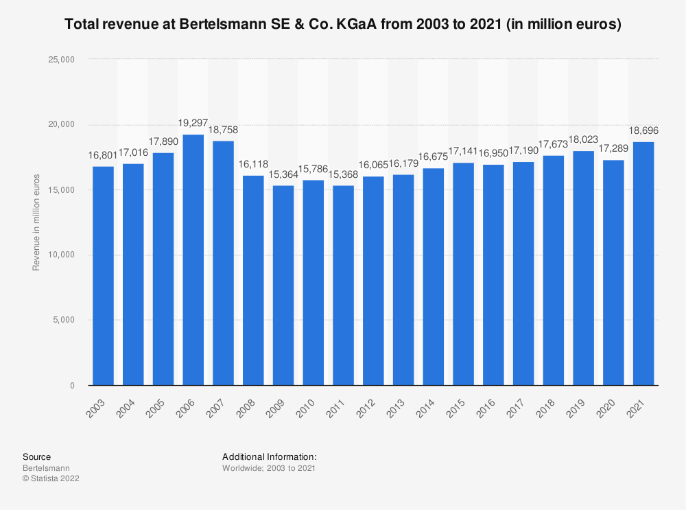 Statistic: Total revenue at Bertelsmann SE & Co. KGaA from 2003 to 2019 (in million euros) | Statista