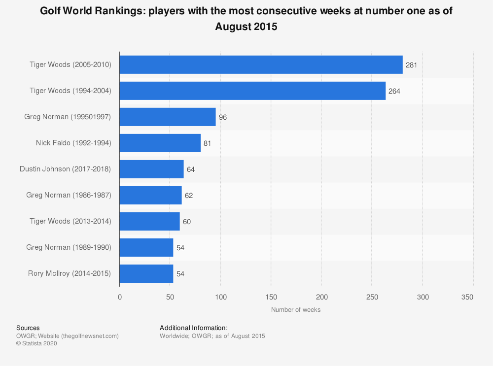 Statistic: Golf World Rankings: players with the most consecutive weeks at number one as of August 2015 | Statista