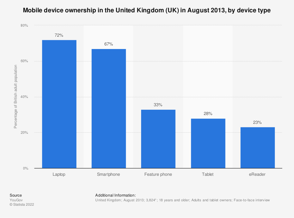 Statistic: Mobile device ownership in the United Kingdom (UK) in August 2013, by device type | Statista