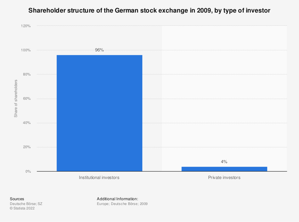 Statistic: Shareholder structure of the German stock exchange in 2009, by type of investor | Statista