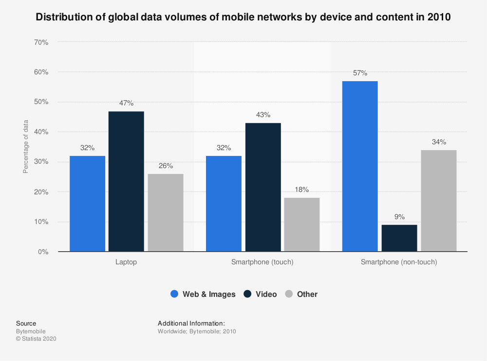 Statistic: Distribution of global data volumes of mobile networks by device and content in 2010 | Statista