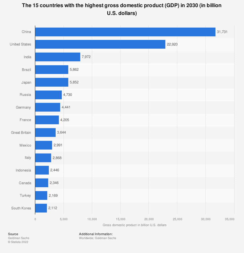Statistic: The 15 countries with the highest gross domestic product (GDP) in 2030 (in billion U.S. dollars) | Statista