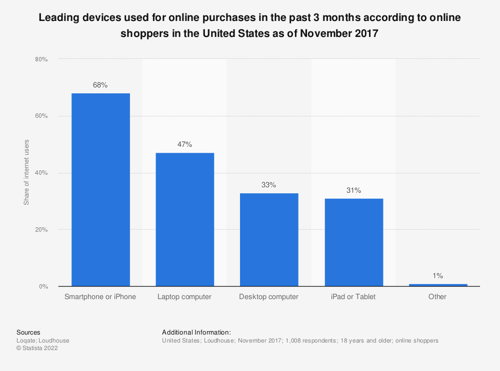 Statistic: Share of internet users in the United States who have bought a product online last month as of 1st quarter 2017, by device | Statista