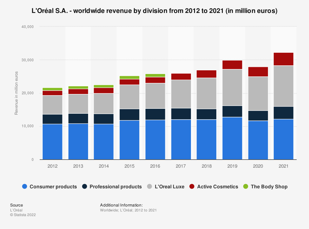 Statistic: L'Oréal S.A. - worldwide revenue by division from 2012 to 2019 (in million euros) | Statista