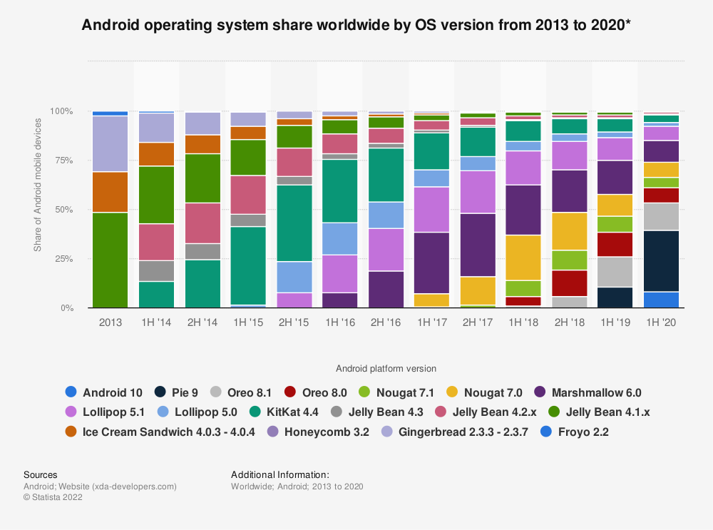 Statistic: Android operating system share worldwide by OS version from 2013 to 2020* | Statista
