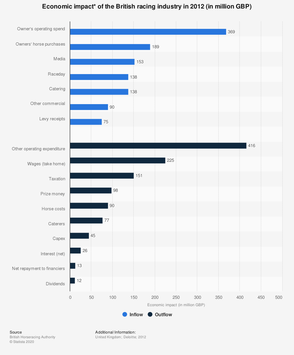 Statistic: Economic impact* of the British racing industry in 2012 (in million GBP) | Statista