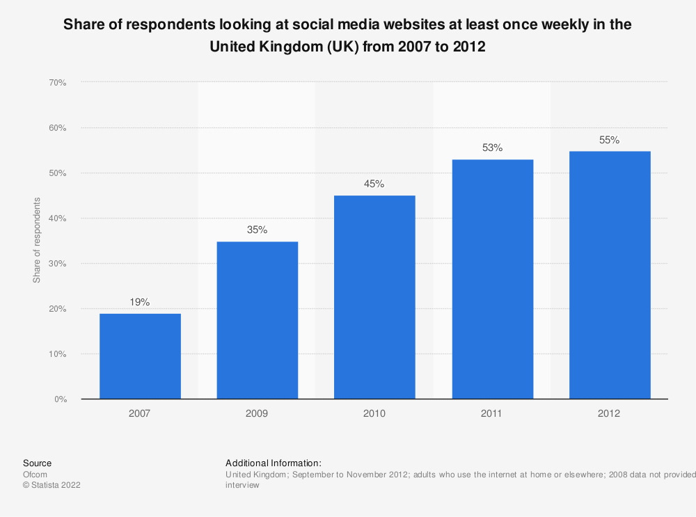 Statistic: Share of respondents looking at social media websites at least once weekly in the United Kingdom (UK) from 2007 to 2012  | Statista
