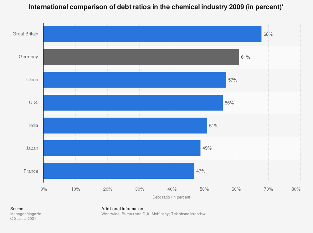 Statistic: International comparison of debt ratios in the chemical industry 2009 (in percent)* | Statista