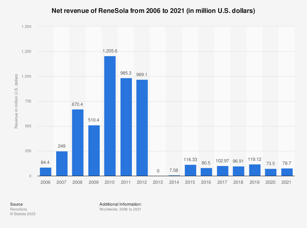 Statistic: Renesola's net revenue from 2006 to 2018 (in million U.S. dollars) | Statista