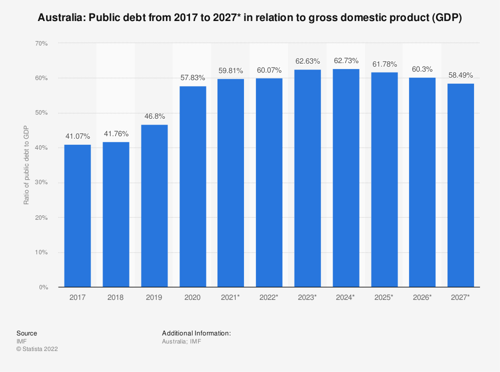 Statistic: Australia: Public debt from 2014 to 2024* in relation to gross domestic product (GDP) | Statista