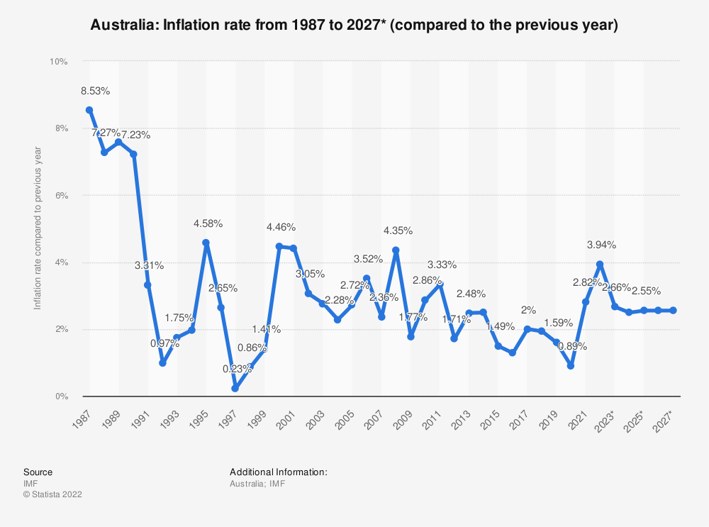 Statistic: Australia: Inflation rate from 2014 to 2024* (compared to the previous year) | Statista