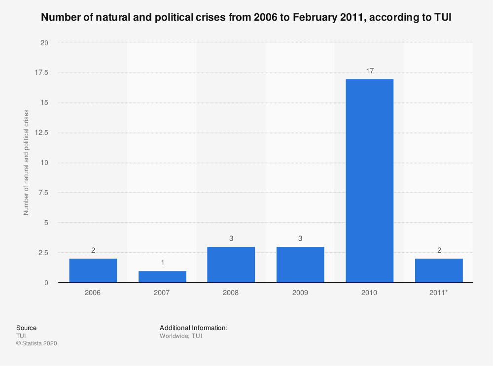 Statistic: Number of natural and political crises from 2006 to February 2011, according to TUI | Statista