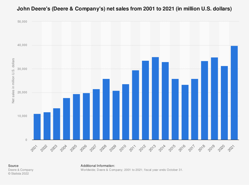 Statistic: John Deere's (Deere & Company's) net sales from 2001 to 2020 (in million U.S. dollars) | Statista