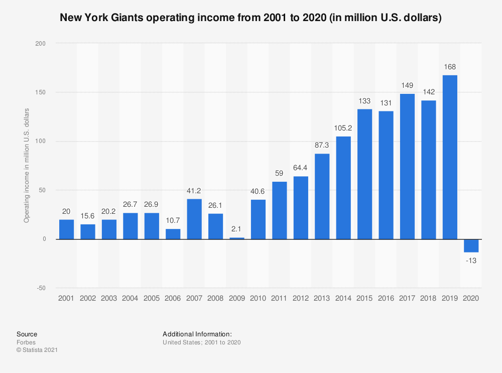 Statistic: New York Giants operating income* from 2001 to 2017 (in million U.S. dollars) | Statista