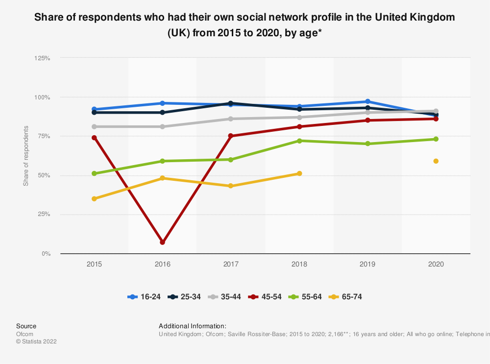 Statistic: Share of respondents who had their own social network profile in the United Kingdom (UK) from 2015 to 2018, by age* | Statista