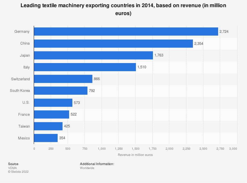 Statistic: Leading textile machinery exporting countries in 2014, based on revenue (in million euros) | Statista