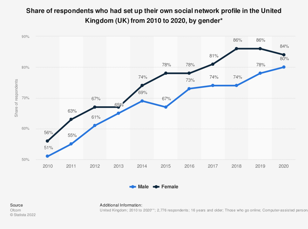Statistic: Share of respondents who had set up their own social network profile in the United Kingdom (UK) from 2010 to 2019, by gender* | Statista