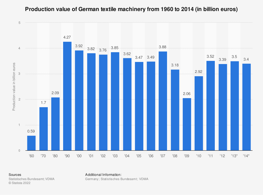 Statistic: Production value of German textile machinery from 1960 to 2014 (in billion euros)   Statista