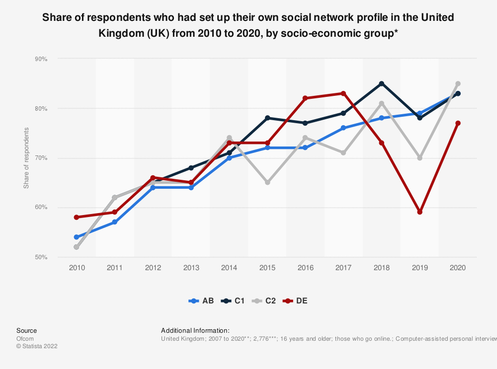 Statistic: Share of respondents who had set up their own social network profile in the United Kingdom (UK) from 2007 to 2016, by socio-economic group* | Statista