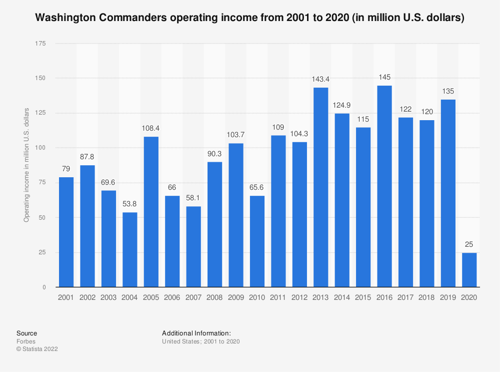 Statistic: Washington Football Team operating income from 2001 to 2020 (in million U.S. dollars) | Statista