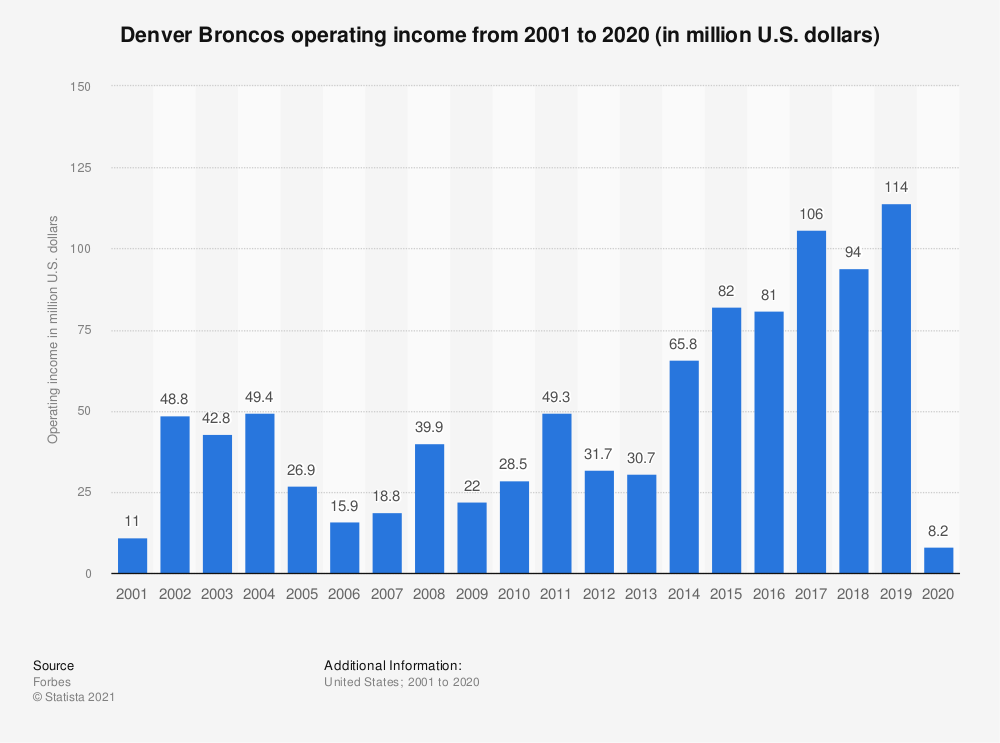 Statistic: Denver Broncos operating income* from 2001 to 2017 (in million U.S. dollars) | Statista