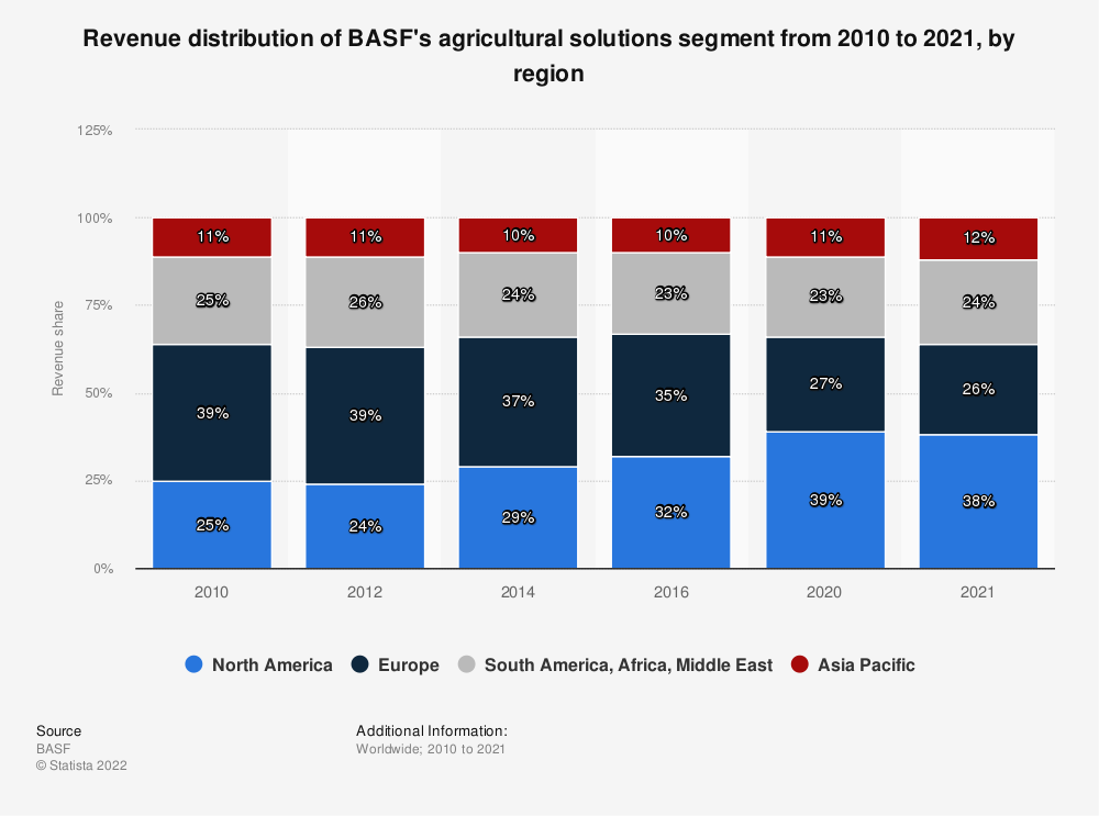 Statistic: Revenue distribution of BASF's agricultural solutions segment from 2010 to 2018, by region* | Statista