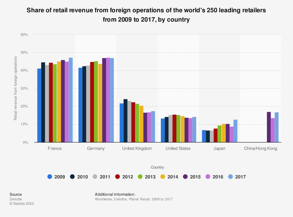 Statistic: Share of retail revenue from foreign operations of the world's 250 leading retailers from 2009 to 2017, by country | Statista