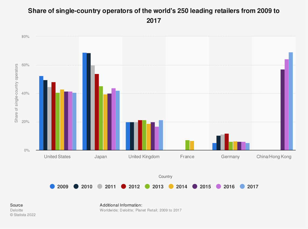 Statistic: Share of single-country operators of the world's 250 leading retailers from 2009 to 2017 | Statista