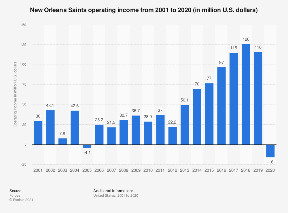 Statistic: New Orleans Saints operating income* from 2001 to 2017 (in million U.S. dollars) | Statista