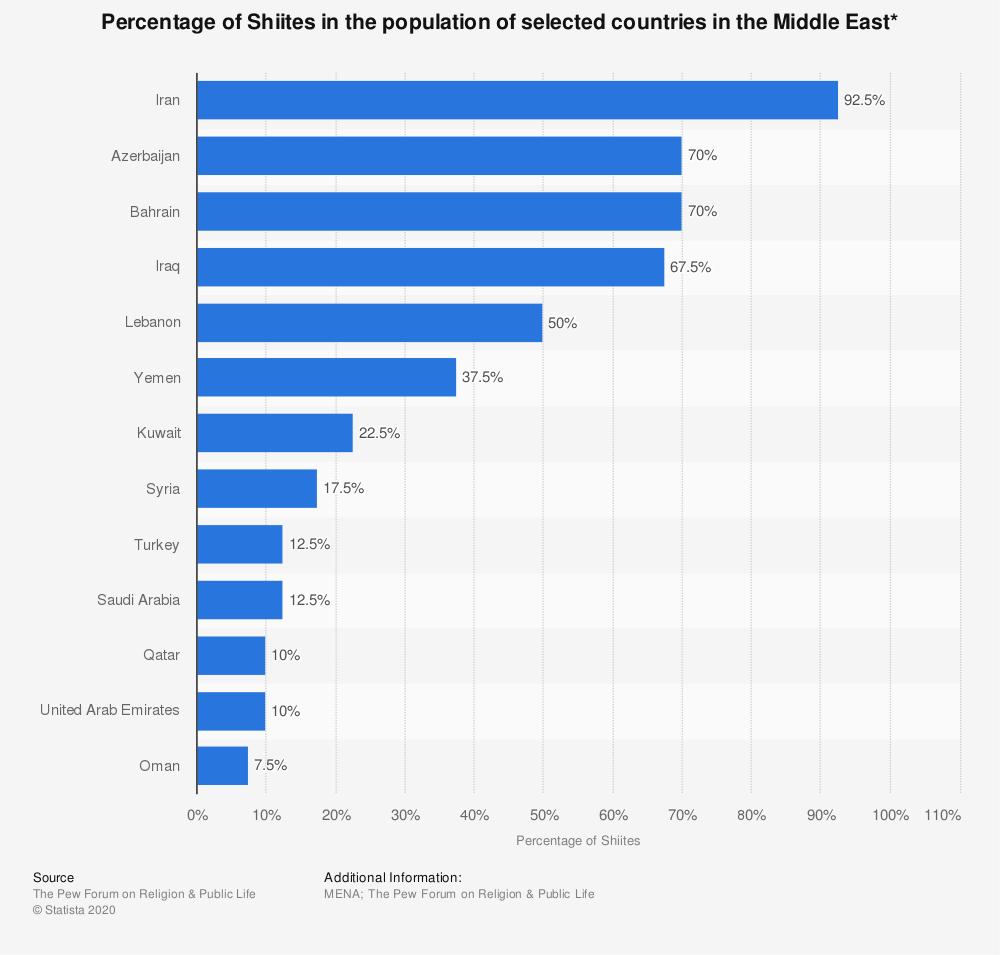 Statistic: Percentage of Shiites in the population of selected countries in the Middle East* | Statista