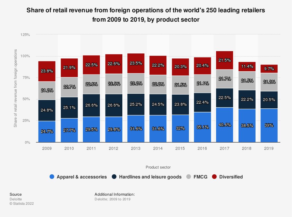 Statistic: Share of retail revenue from foreign operations of the world's 250 leading retailers from 2009 to 2017, by product sector | Statista