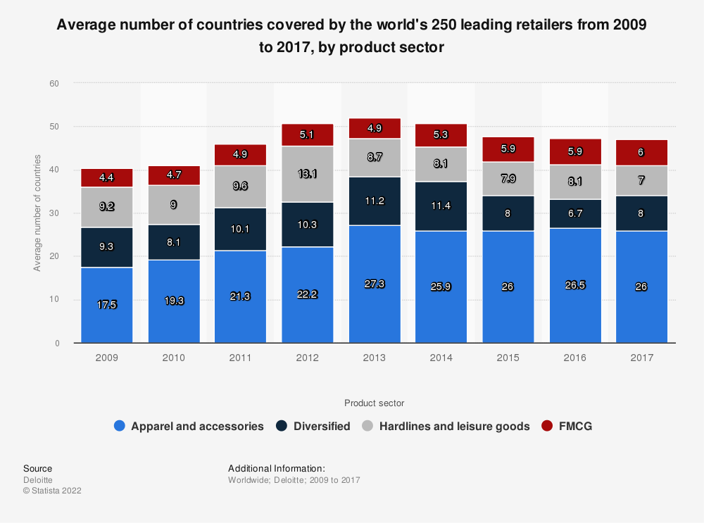 Statistic: Average number of countries covered by the world's 250 leading retailers from 2009 to 2017, by product sector | Statista