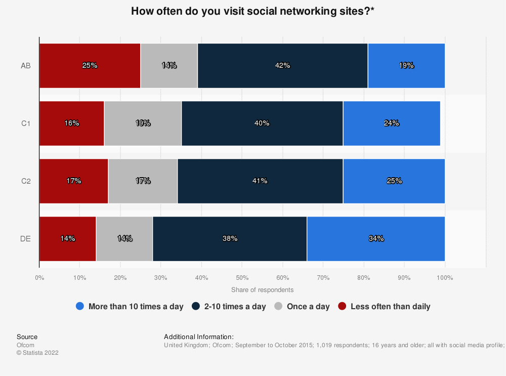 Statistic: How often do you visit social networking sites?* | Statista
