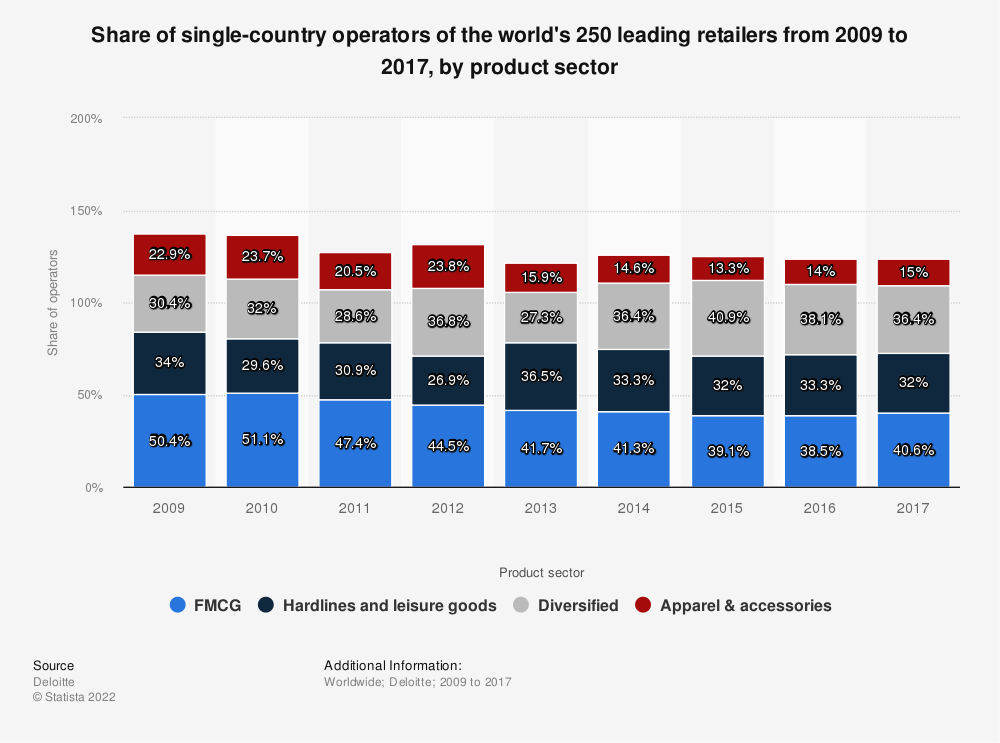 Statistic: Share of single-country operators of the world's 250 leading retailers from 2009 to 2017, by product sector   Statista