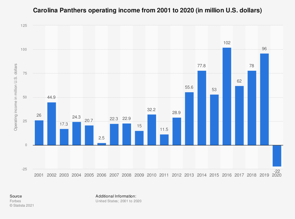 Statistic: Carolina Panthers operating income* from 2001 to 2018 (in million U.S. dollars) | Statista