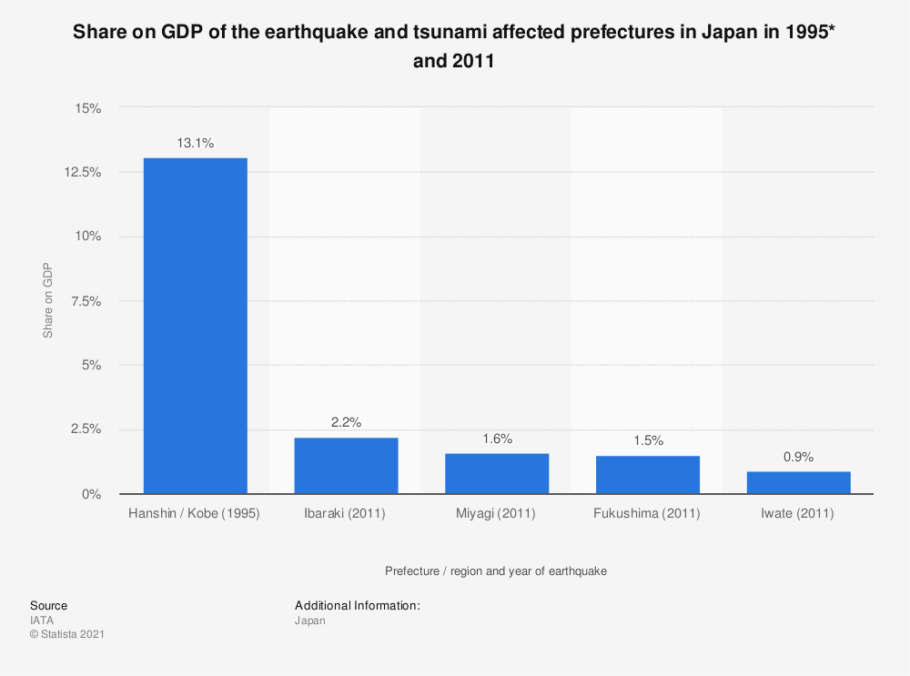 Statistic: Share on GDP of the earthquake and tsunami affected prefectures in Japan in 1995* and 2011 | Statista