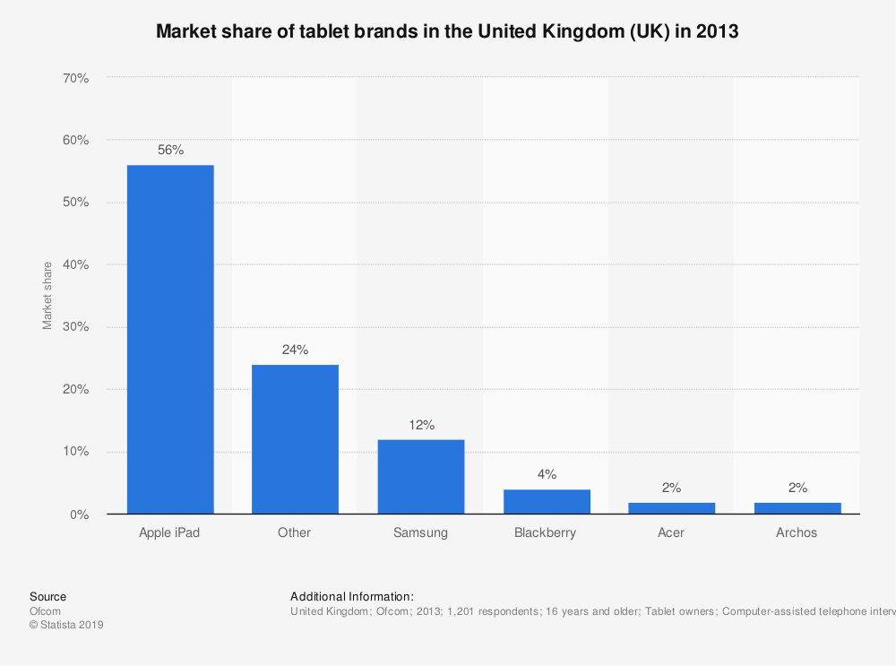 Statistic: Market share of tablet brands in the United Kingdom (UK) in 2013 | Statista
