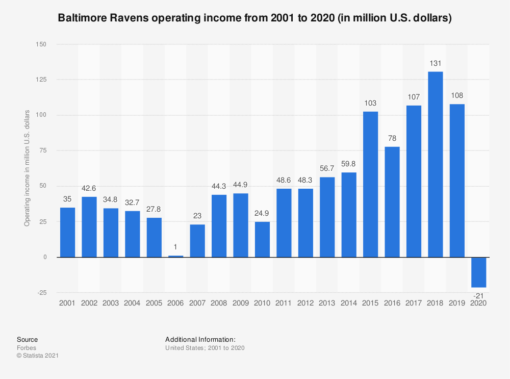 Statistic: Baltimore Ravens operating income* from 2001 to 2018 (in million U.S. dollars) | Statista