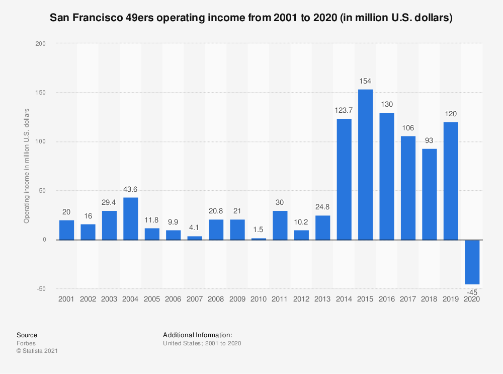 Statistic: San Francisco 49ers operating income* from 2001 to 2018 (in million U.S. dollars) | Statista