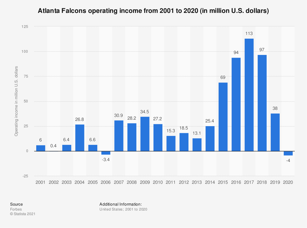 Statistic: Atlanta Falcons operating income* from 2001 to 2018 (in million U.S. dollars) | Statista