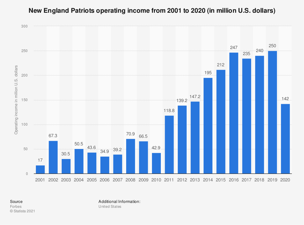 Statistic: New England Patriots operating income* from 2001 to 2018 (in million U.S. dollars) | Statista