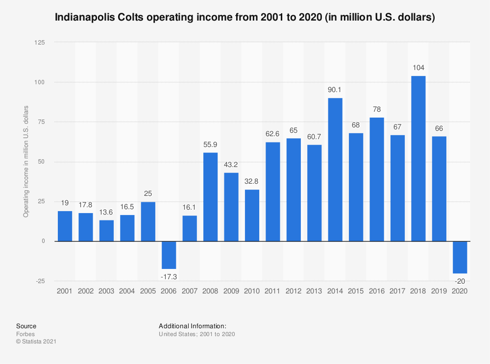 Statistic: Indianapolis Colts operating income* from 2001 to 2017 (in million U.S. dollars)   Statista