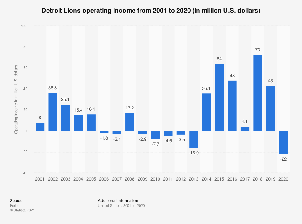 Statistic: Detroit Lions operating income* from 2001 to 2019 (in million U.S. dollars)   Statista