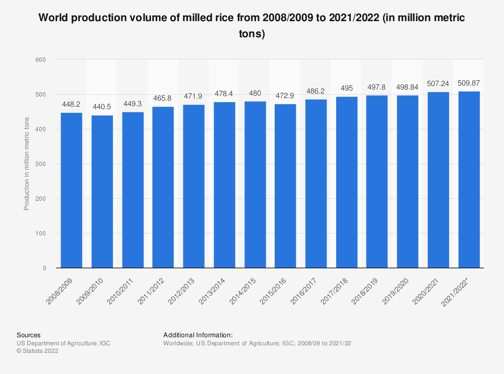 Statistic: World production volume of milled rice from 2008/2009 to 2019/2020 (in million metric tons) | Statista