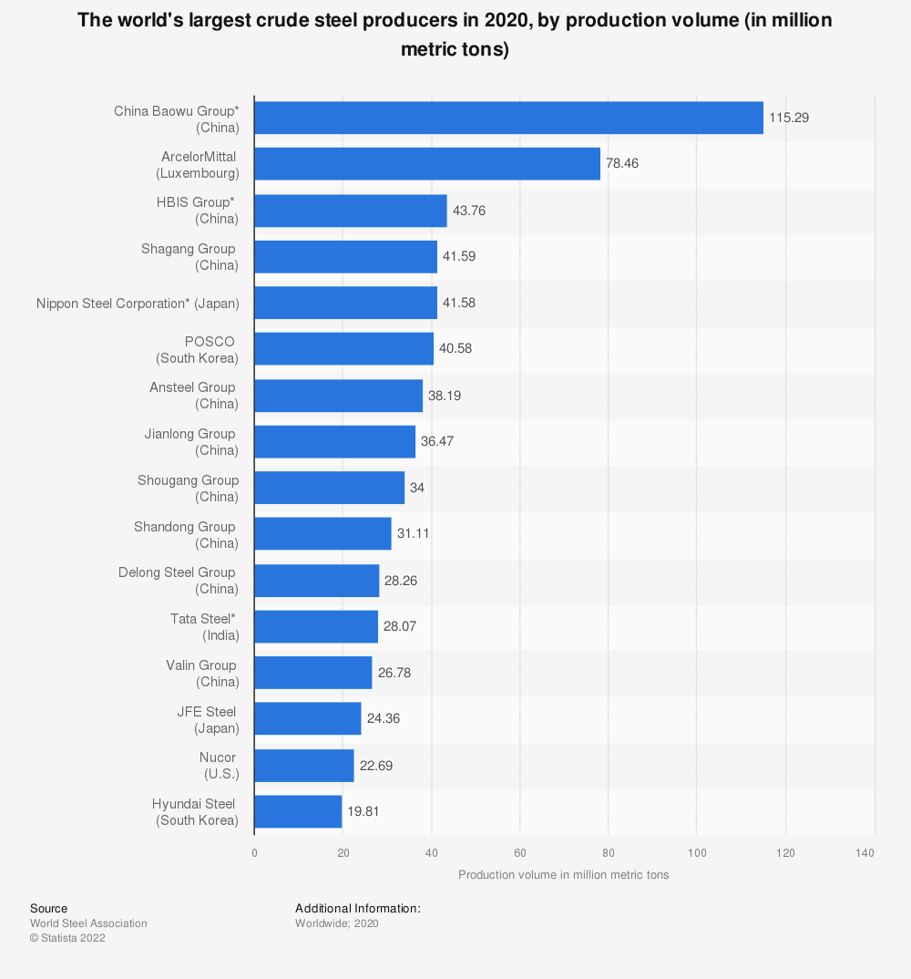 Statistic: The world's largest crude steel producers in 2018, by production volume (in million metric tons) | Statista